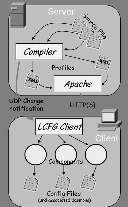 Figure 3: LCFG architecture ffl The LCFG compiler compiles these source files, and creates a single XML profile for each machine.