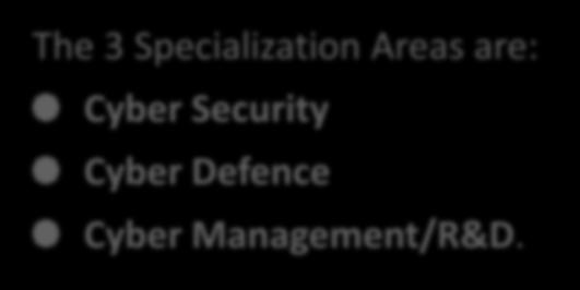 Cyber Security and Cyber Defence International Master Program - WP 05#01 Duration: 1 Academic Year + 1 Credits: 60 ECTS (120 ECTS) 1st Year - 5 Modules (Common): CYBER SECURITY AND CYBER DEFENCE