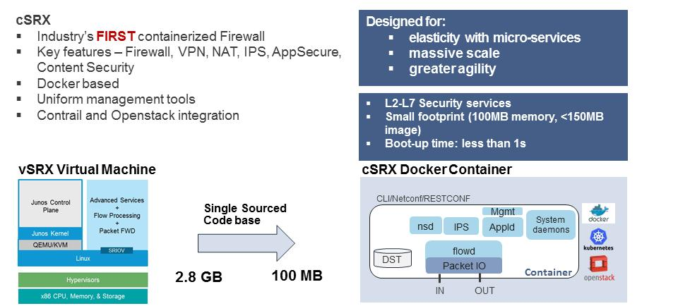 Figure 9: csrx Industry s First Containerized Firewall As shown in Figure 9, this solution migrates the source code of the vsrx into a container infrastructure, bringing all the same features and