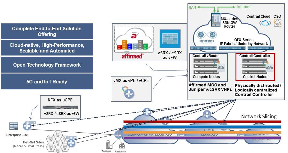 Figure 12: SDN-Enabled vepc for a 5G-Ready Architecture As shown in Figure 12, the Contrail Cloud infrastructure hosts an Affirmed MCC running in a VM as a virtual EPC.