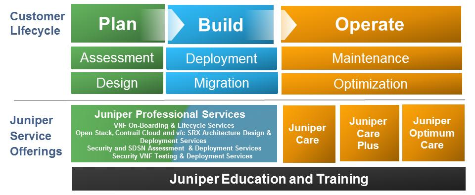 As shown in Figure 13, Juniper can provide support for the full network lifecycle, from planning through the build and into operation.