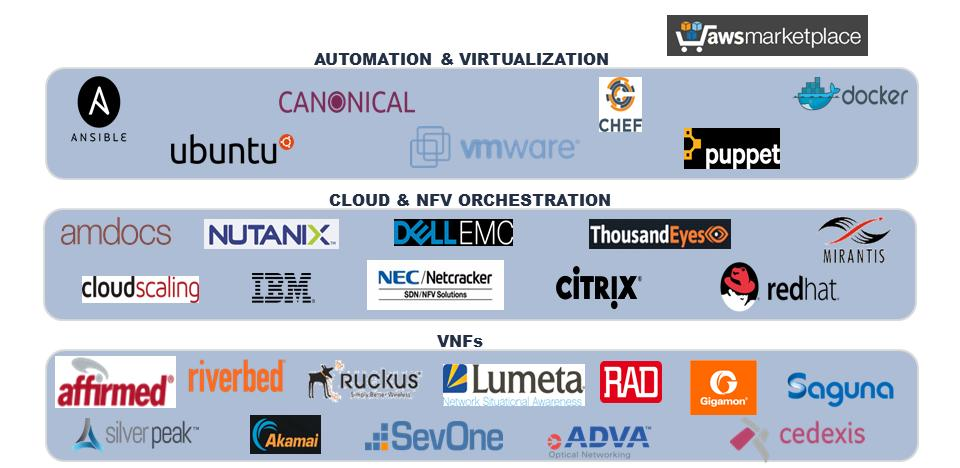 Figure 4: Virtualized Partner Ecosystem Partners include VNF vendors, such as Affirmed Networks, as well as providers of orchestration systems to build clouds, all of which can be automated through
