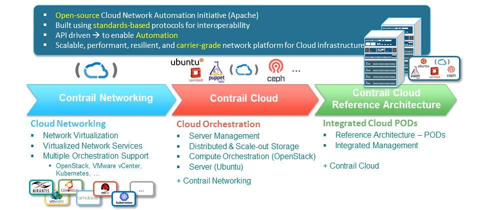 Figure 5: Juniper Networks Contrail The Contrail solution is a carrier-grade SDN platform for service provider cloud infrastructure.