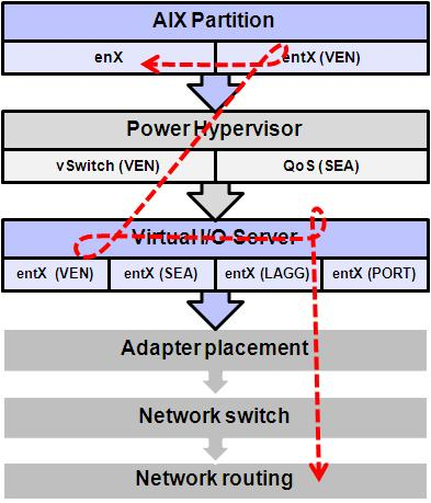 Figure 3-25 PowerVM virtualization stack overview In some network environments, network and virtualization stacks, and protocol endpoint devices, other settings might apply.