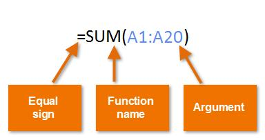 5.Functions Introduction A function is a predefined formula that performs calculations using specific values in a particular order.