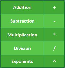 2.Simple Formulas Introduction B.Formula and Function Basics One of the most powerful features in Excel is the ability to calculate numerical information using formulas.