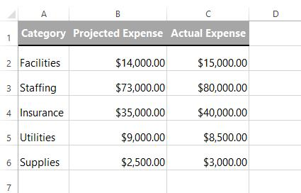 11.Over-Budget Items Our spreadsheet D.Scenarios Once you've downloaded our spreadsheet, open the file in Excel or another spreadsheet application.