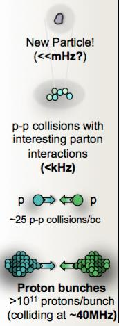 LHC Collisions Particles are grouped into bunches of ~ 100 billion protons. LHC collides two proton beams, circling in opposite directions.