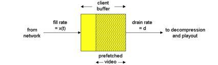 Streaming Multimedia: Client Buffering variable fill rate, x(t) constant drain rate, d buffered video!
