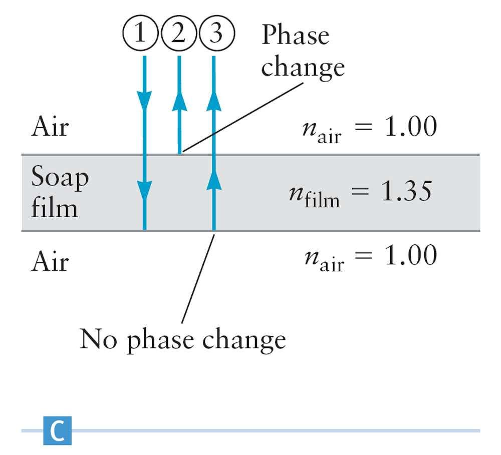 Young Phase Changes in a Thin Film Assume the soap bubble is surrounded by air.