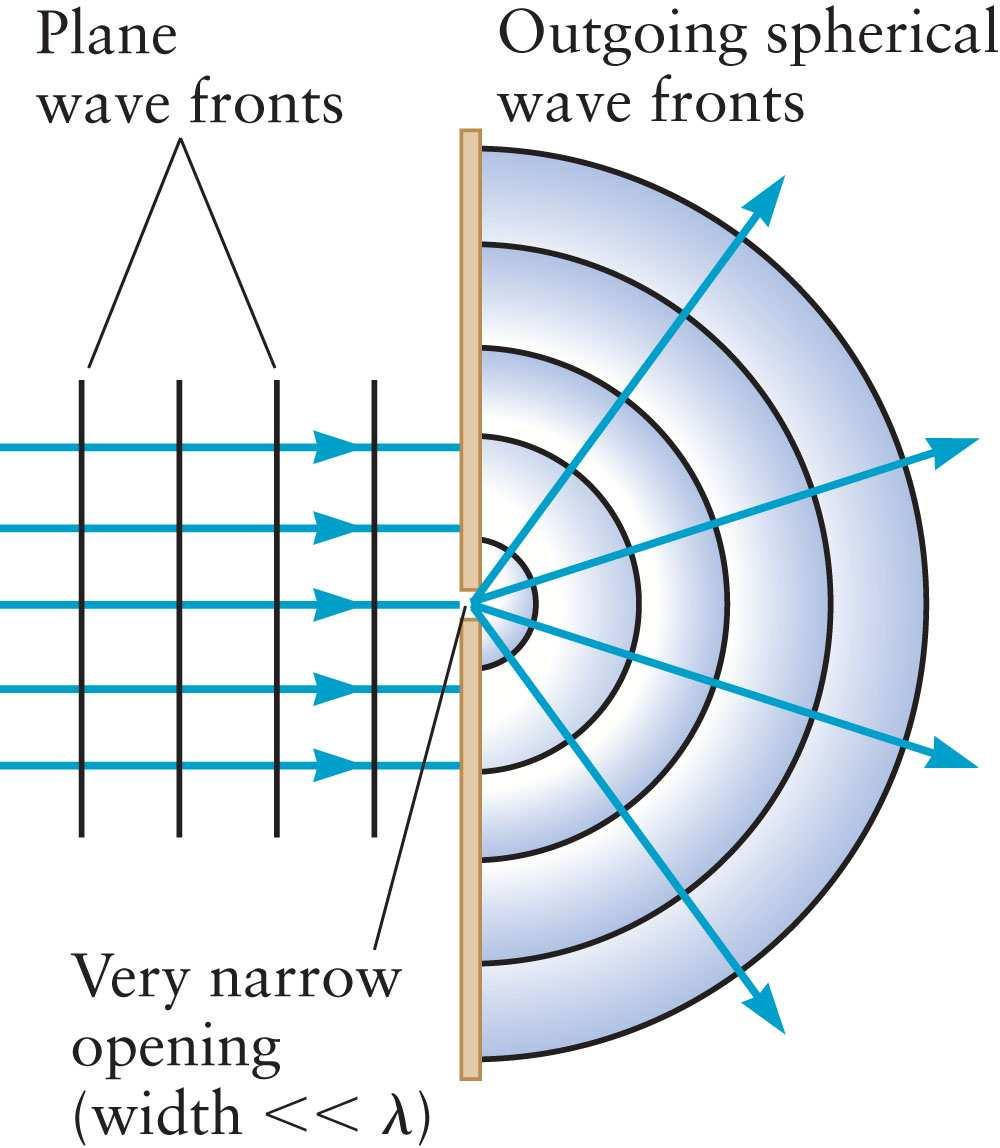 s Principle: All points on a wave front can