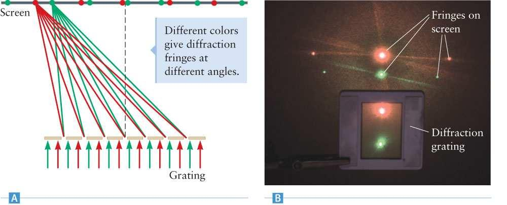 Young A diffraction grating will produce an intensity pattern on the screen for each color: The different colors will