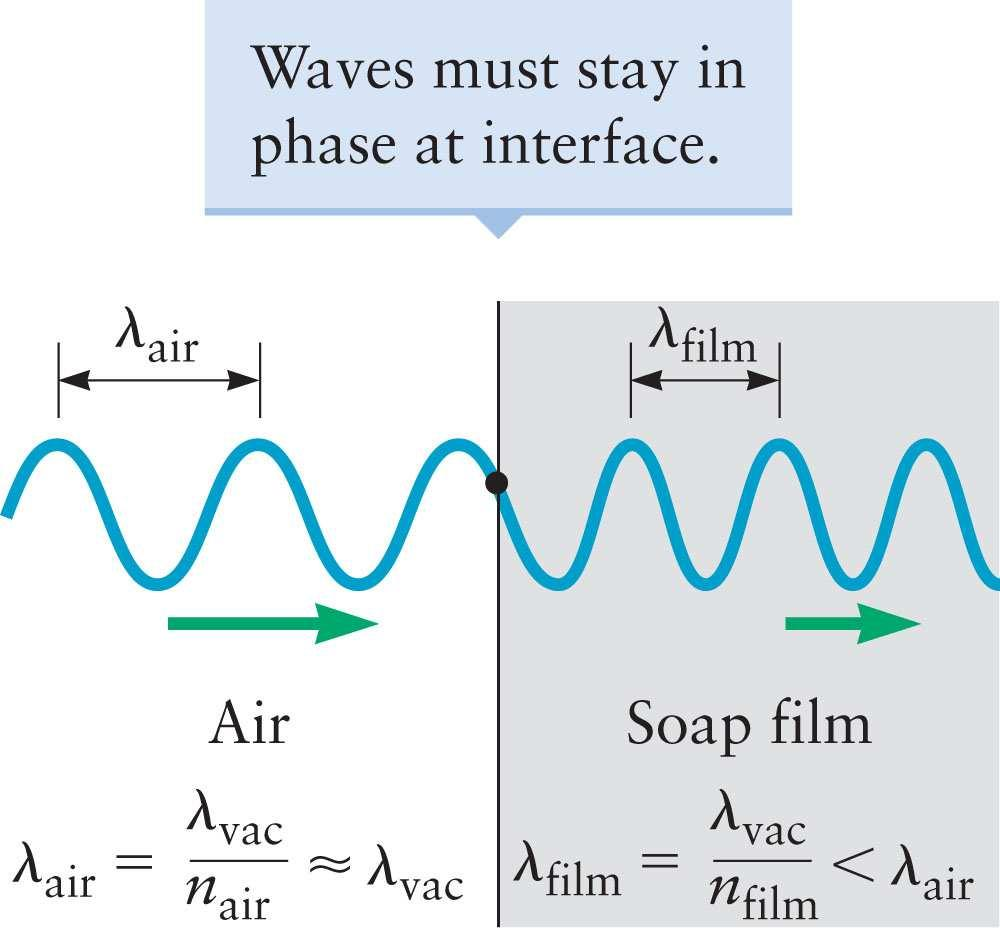 Young Frequency of Wave at Interface When a light wave passes from one medium to another, the waves