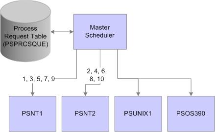 Chapter 11 Managing PeopleSoft Master Scheduler Servers Example of Master Scheduler setup using the Load Balancing - Assign to Primary O/S Only option In this case, the Primary Operating System is