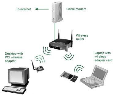B) WIRELESS LAN Here every system of the network contains radio modem and antenna by which it communicate with each other.