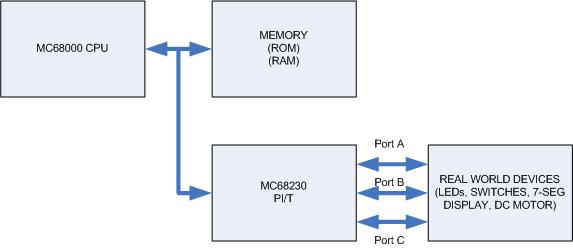 LAB 4: MC68000 CPU PROGRAMMING INPUT/OUTPUT PROGRAMMING OBJECTIVES At the end of the laboratory work, you should be able to write the MC68000 input/output assembly language programs for the MC68230