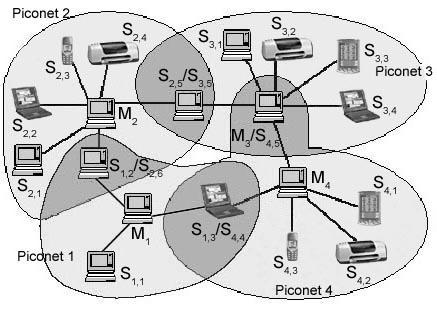 Chapter 5: Wireless PANs 257 complementary to each other and such an integrated environment could be envisioned to allow Bluetooth devices to access the WLAN, and the Internet (heterogeneous network