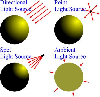 and parallel sources Also called distributed source Ambient: Background light Comes