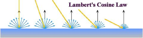 DIFFUSE (LAMBERT) Intuitively:
