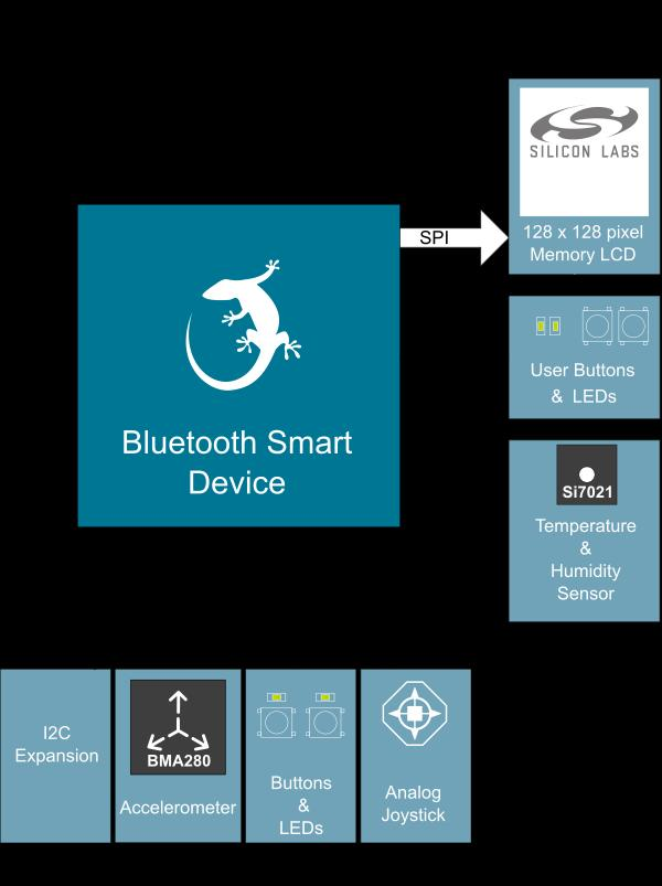 UG119: Blue Gecko Bluetooth Smart Device Configuration Guide This document describes how to start a software project for