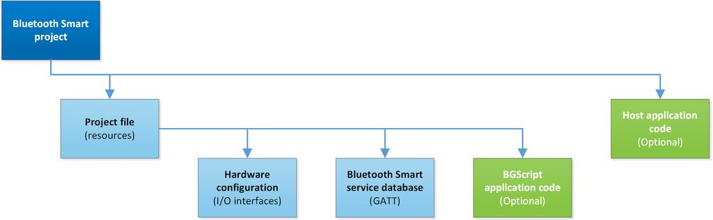 Project Structure 1. Project Structure The flowchart below illustrates the structure of a Bluetooth Smart software project, including the required mandatory and optional resources.