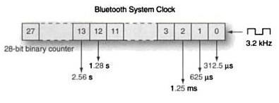 Bluetooth synchronization Every device has its own native clock (CLKN) The clock is implemented with a 28-bit counter driven by a low power oscillator when in STANDBY, Park, Hold and Sniff mode