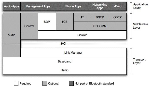 Bluetooth architecture The Bluetooth SIG has given seven different protocols that any Bluettoth device need to implement The