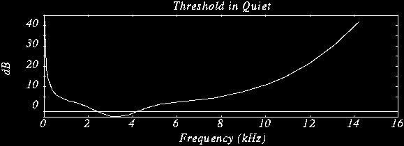 Threshold in quiet! Human auditory system has limitations! Frequency range: 20 Hz to 20 khz, sensitive at 2 to 4 KHz.