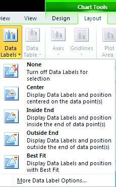 Data Labels 1. On a chart, do one of the following: a. Click on the chart area to add a data label to all data points of all data series b.