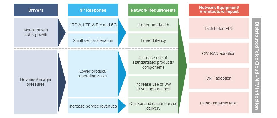 overall overview of 5g technology