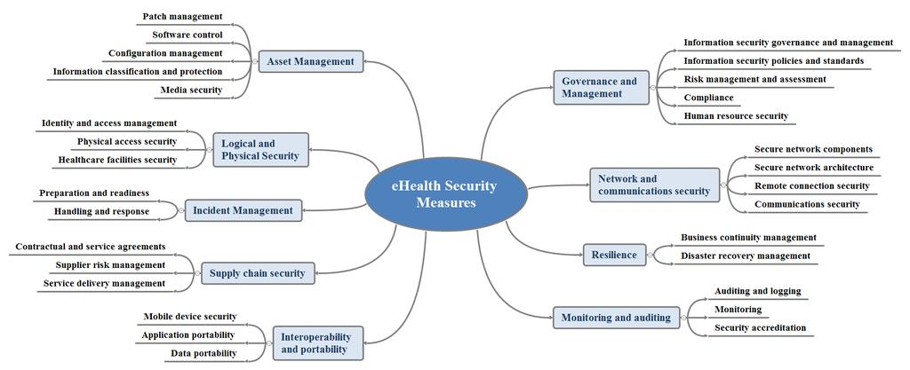 Identification of Baseline Security Measures for Healthcare