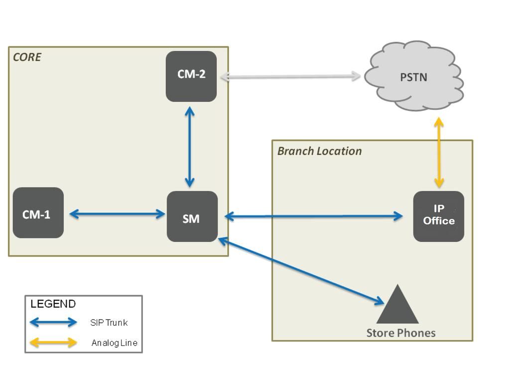 Centralized deployment example call flows Solution overview The Solution overview illustrates the store network. CM-1 represents a Communication Manager used for features for the store phones.