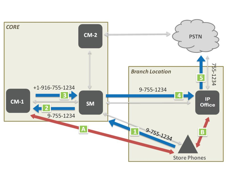 Centralized deployment example call flows Local PSTN dialing 1 Store Phone calls local extension 9-755-1234. 2 SM sends 9-755-1234 to CM for origination call processing.