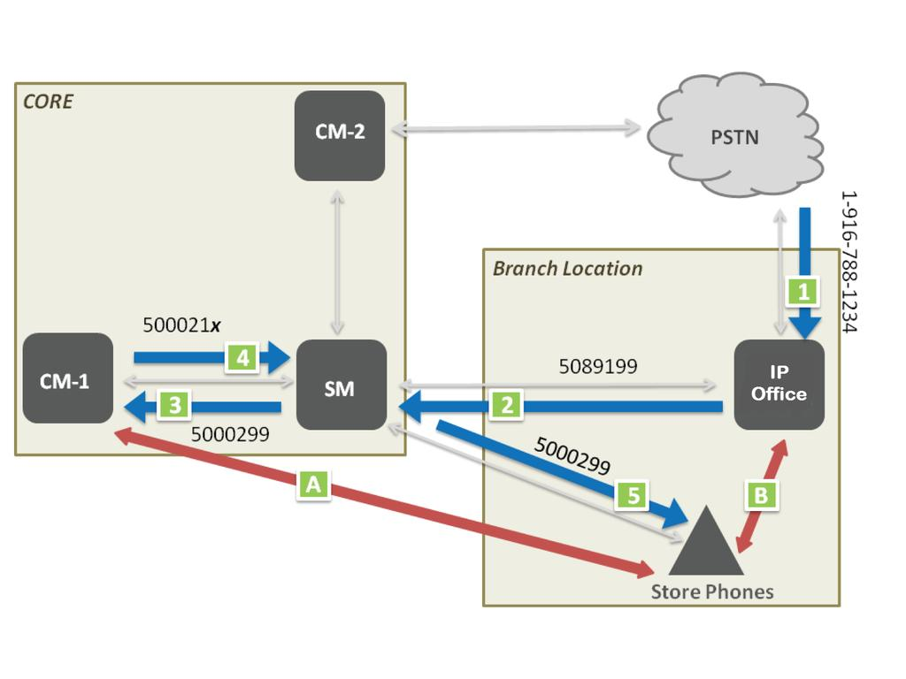 Centralized deployment example call flows Incoming call 1 Customer dials store extension 1-916-788-1234 (the branch phone number). 2 IP Office Branch sends call to VDN 5000299 on CM via SM.