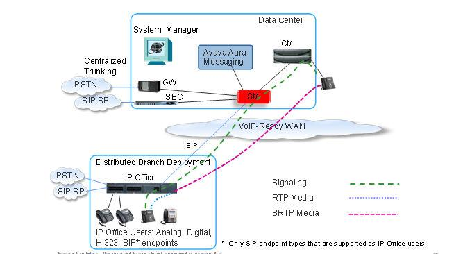 IP Office user with IP phone to headquarters user outside the branch IP Office user with IP phone to headquarters user outside the branch The following image shows the SRTP call flow between the IP