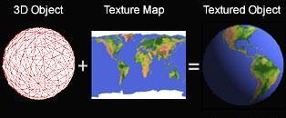 Texture Mapping A common method in which a pattern is mapped