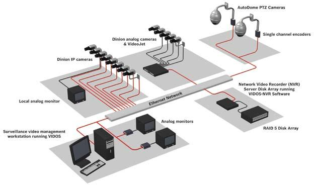 CCTV IP Video Solution Brief Recording at the Edge Worked Example For instance, if you continuously transmit a 1 Mbps stream (30 FPS at 4CIF) to a central recorder in anticipation of an alarm event,