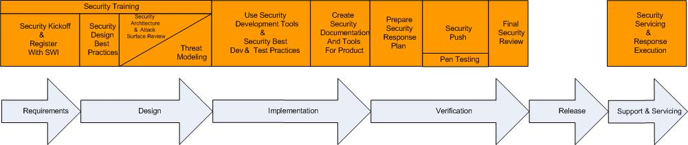 Example: Microsoft s SDL 7 Key Activities Both process models rank the following two activities as key: Threat modeling as a late form of security requirements