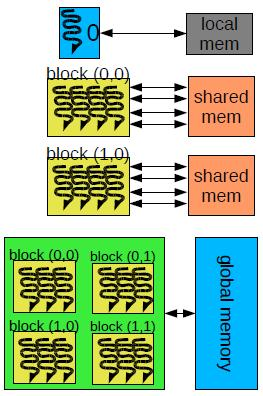 GPU computation model Thread, Work item One running computation Executed on cores Local memory for one thread Kernel program running on device Work-group, Thread block Group of several