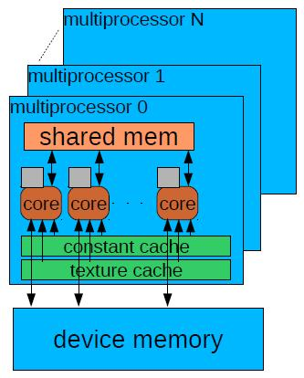GPU memory model Global memory Accessible by all threads Slow, used with restrictions, bank conflicts Per device - 512- MB Constant memory Read-only section of global memory Per device = 64 KB -,