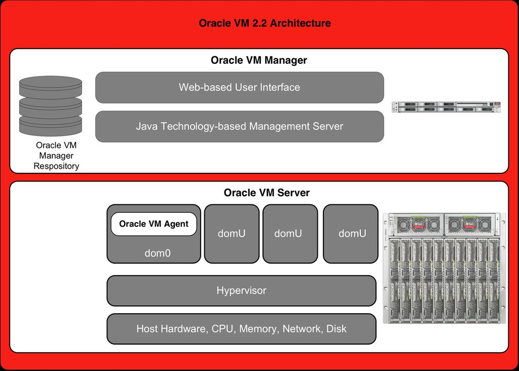 Oracle VM Oracle VM server virtualization is designed to efficiently virtualize business-critical database and application workloads and fully supports both Oracle and non-oracle applications.