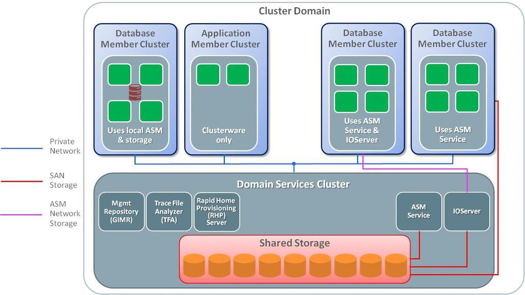Oracle Grid Infrastructure 12c Release 2 Architectures There are now two architectures for deploying clusters using Oracle Grid Infrastructure.
