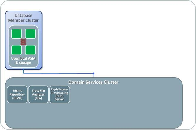 Domain. Member Clusters There are four possible configurations currently supported for Member Clusters, each configured during installation.