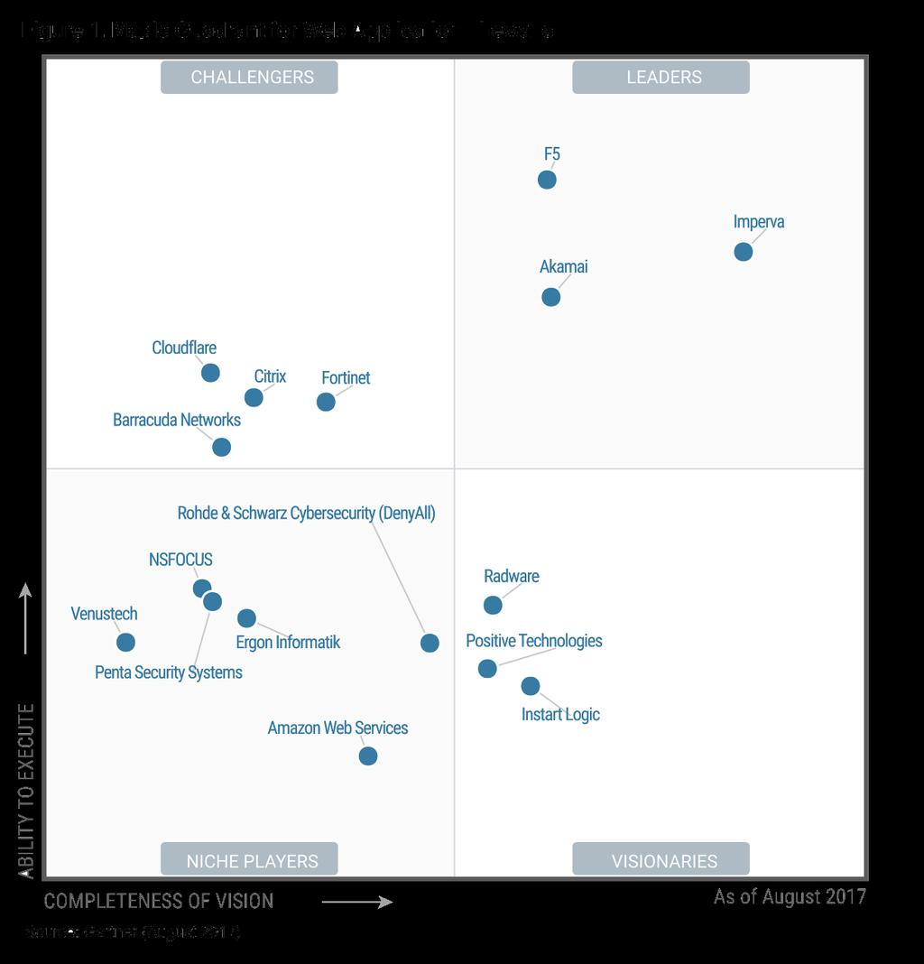 Gartner Magic Quadrant for ADC+WAF? Figure 1.