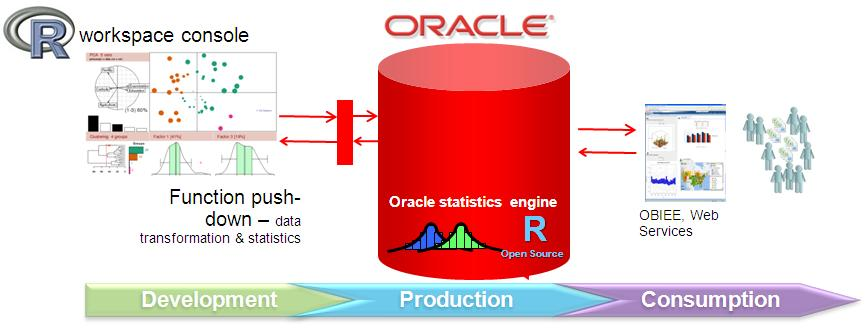 range function in oracle