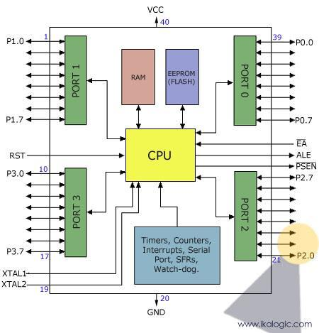 The block diagram provided by Atmel in their datasheet showing the architecture the 89S52 device can seem very complicated, and since we are going to use the C high level language to program it, a