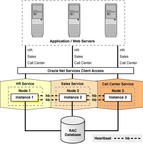 Oracle Ravello is an overlay cloud that enables enterprises to run their VMware and KVM applications with data-center-like (Layer 2) networking as-is on public cloud without any modifications.