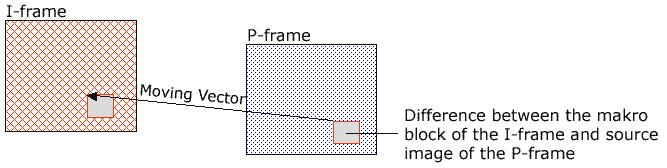 MPEG I-frames Coding without relation to other images Apply DCT to 8 x 8 pixel blocks + spectral quantization + entropy coding ~ JPEG P-frames Coding with relation to prior P