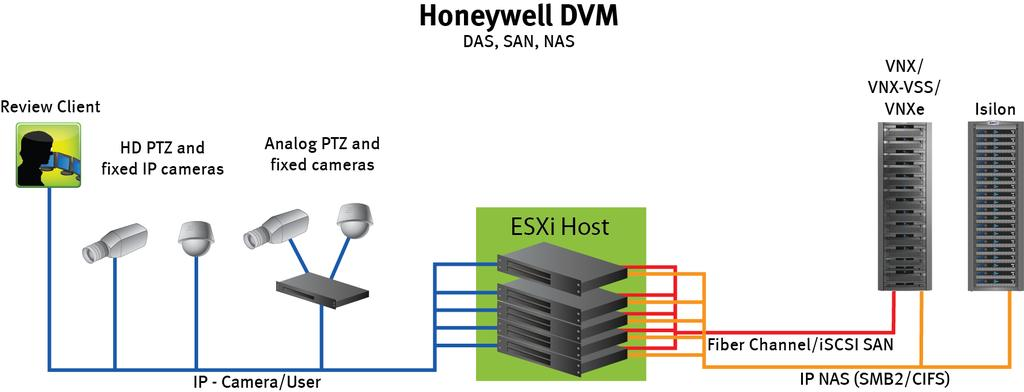 Configuring the solution Design concepts There are many design options for a Honeywell DVM implementation. These design details are beyond the scope of this paper.