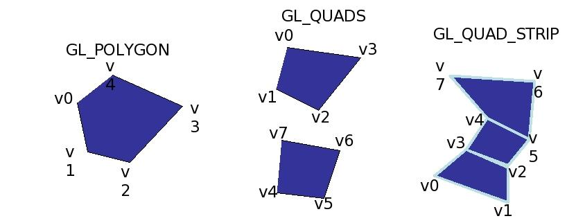Polygons glbegin (PrimitiveConstant); glvertex3f (x1,y1,z1)